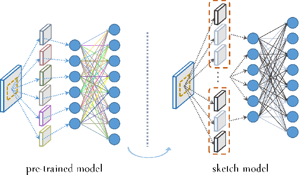 Figure 1 for Network Sketching: Exploiting Binary Structure in Deep CNNs