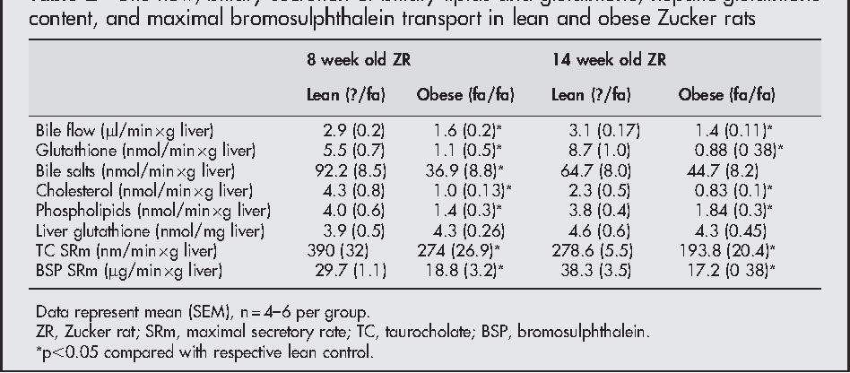 LIVER Bile secretory function in the obese Zucker rat : evidence of ...