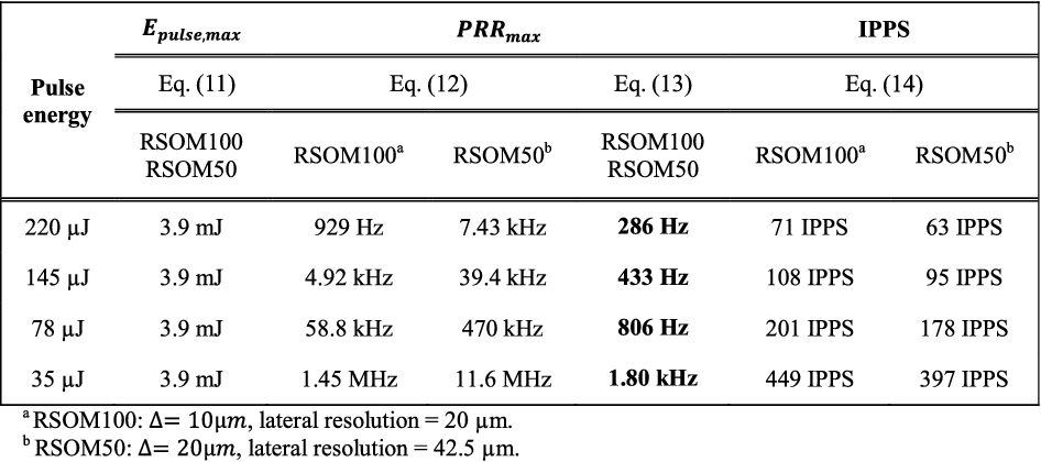 TABLE II MAXIMAL PERMISSIBLE EXPOSURE AND MAXIMAL IMAGING SPEED FOR RSOM100 AND RSOM50 ACCORDING TO EQ. (11)-(14). SYSTEM PARAMETERS: ILLUMINATION DIAMETER d = 5 mm, ROI = 8 mm× 8 mm