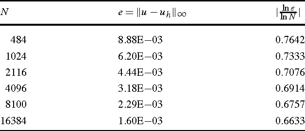 Table 9 from Numerical Studies of Adaptive Finite Element Methods