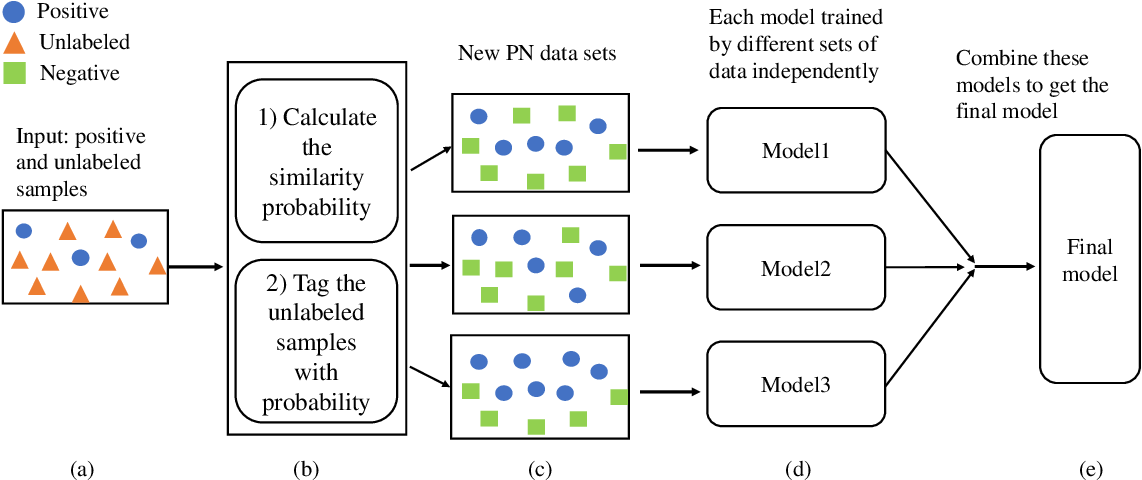 Figure 1 for Improving Positive Unlabeled Learning: Practical AUL Estimation and New Training Method for Extremely Imbalanced Data Sets