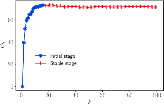 Figure 3 for Improving Positive Unlabeled Learning: Practical AUL Estimation and New Training Method for Extremely Imbalanced Data Sets