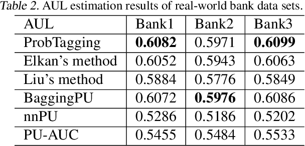 Figure 4 for Improving Positive Unlabeled Learning: Practical AUL Estimation and New Training Method for Extremely Imbalanced Data Sets