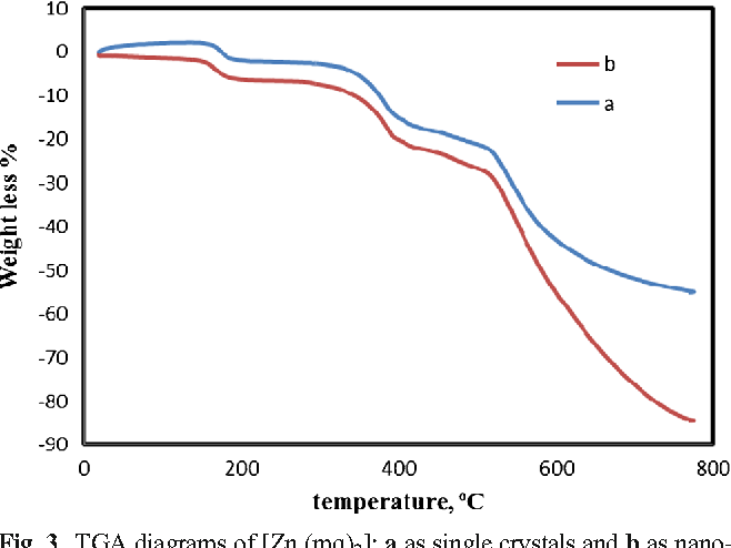 Figure 2 from sonoelectrochemical synthesis of nano zincii complex figure 3 ccuart Choice Image