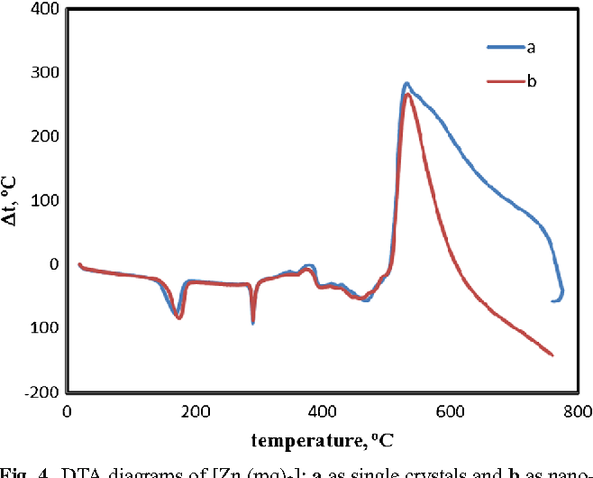 Figure 2 from sonoelectrochemical synthesis of nano zincii complex figure 4 ccuart Choice Image