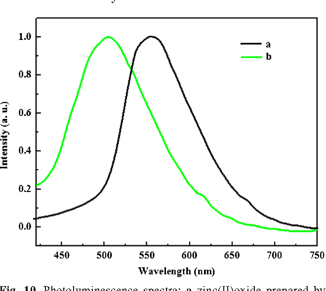 Figure 10 from sonoelectrochemical synthesis of nano zincii 10 photoluminescence spectra a zinciioxide prepared by calcination of ccuart Choice Image