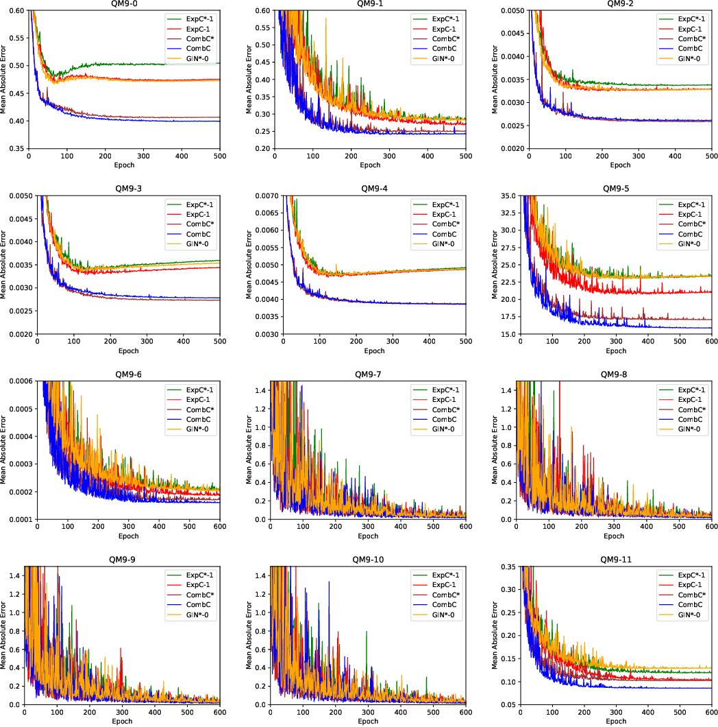 Figure 4 for Breaking the Expressive Bottlenecks of Graph Neural Networks