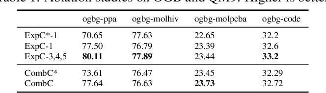 Figure 1 for Breaking the Expressive Bottlenecks of Graph Neural Networks