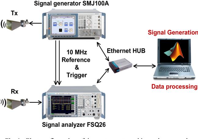 Performance verification of symbol based ofdm radar processing figure 1 cheapraybanclubmaster Images