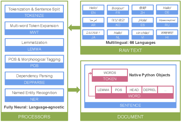 Figure 1 for Stanza: A Python Natural Language Processing Toolkit for Many Human Languages