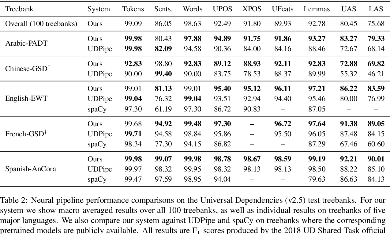Figure 3 for Stanza: A Python Natural Language Processing Toolkit for Many Human Languages