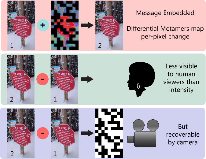 Figure 1 for Reading Between the Pixels: Photographic Steganography for Camera Display Messaging