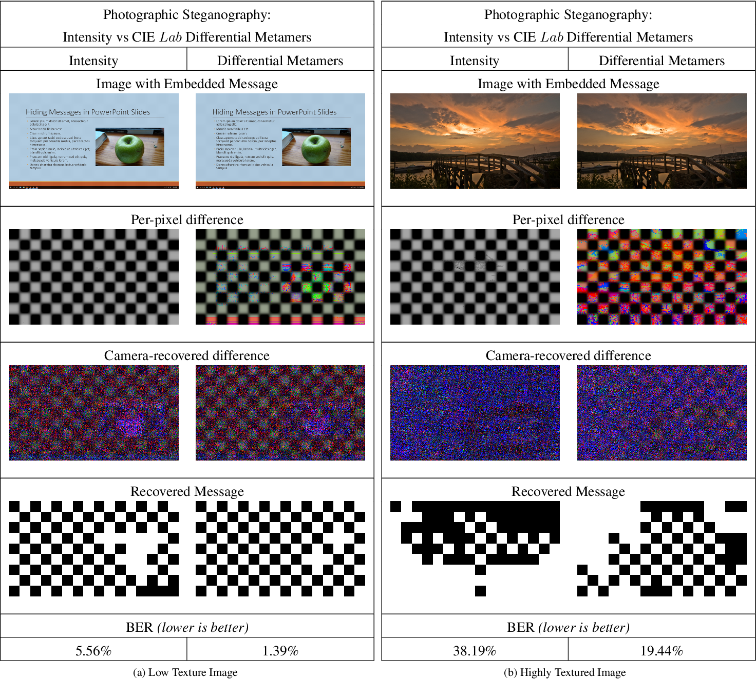 Figure 4 for Reading Between the Pixels: Photographic Steganography for Camera Display Messaging