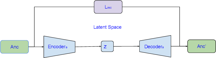 Figure 4 for Contrastive Semantic Similarity Learning for Image Captioning Evaluation with Intrinsic Auto-encoder