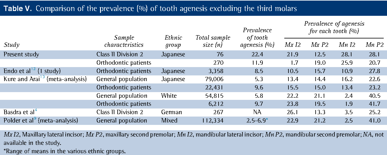 Prevalence and patterns of tooth agenesis in Angle Class II