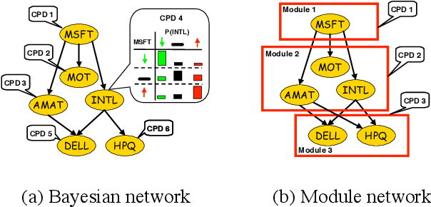Figure 1 for Learning Module Networks