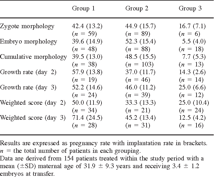 Table II from High outcome predictability after IVF using a combined