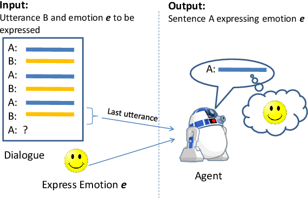 Figure 1 for Generating Responses Expressing Emotion in an Open-domain Dialogue System