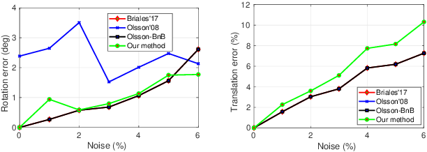 Figure 3 for Convex Relaxations for Consensus and Non-Minimal Problems in 3D Vision