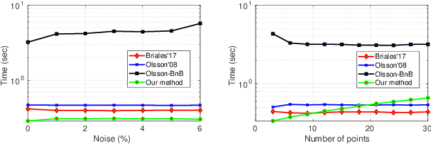 Figure 4 for Convex Relaxations for Consensus and Non-Minimal Problems in 3D Vision
