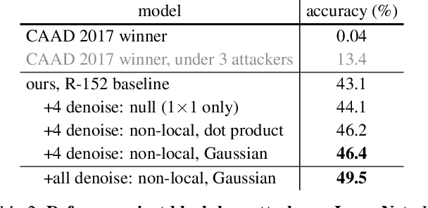 Figure 4 for Feature Denoising for Improving Adversarial Robustness