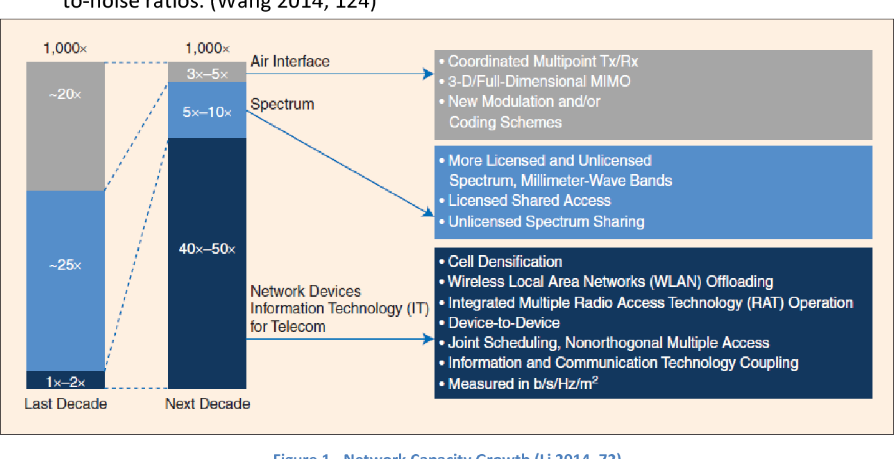 Figure 1 from Design Considerations for a 5G Network