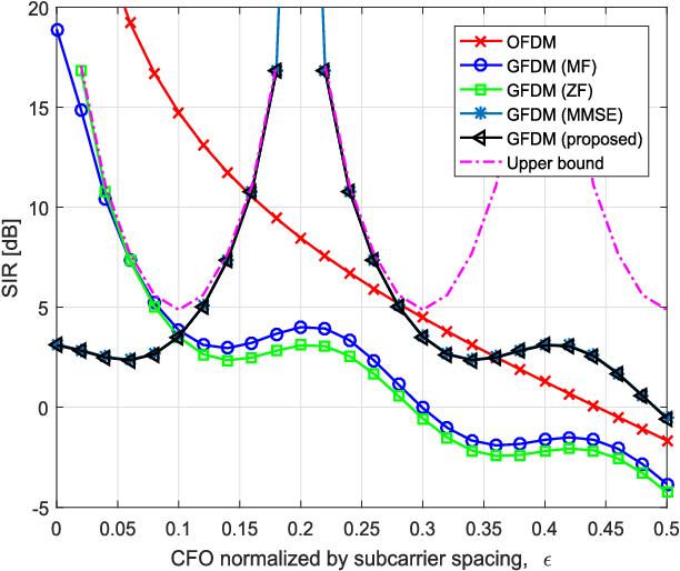 SIR Analysis of OFDM and GFDM Waveforms With Timing Offset, CFO, and