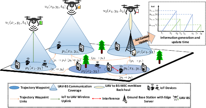 Figure 1 for Data Freshness and Energy-Efficient UAV Navigation Optimization: A Deep Reinforcement Learning Approach