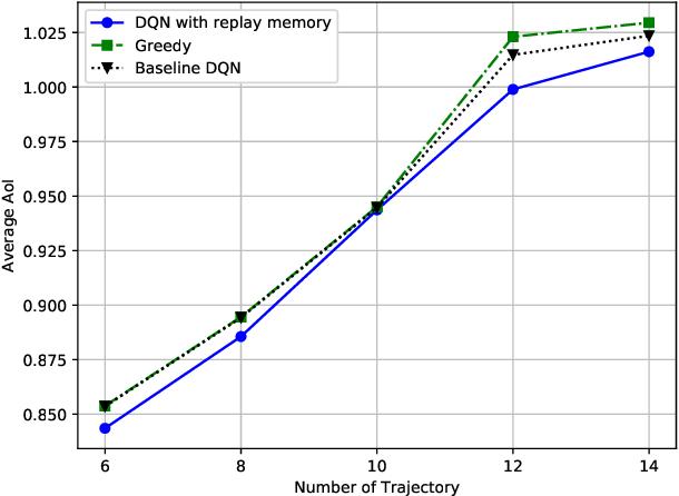 Figure 3 for Data Freshness and Energy-Efficient UAV Navigation Optimization: A Deep Reinforcement Learning Approach