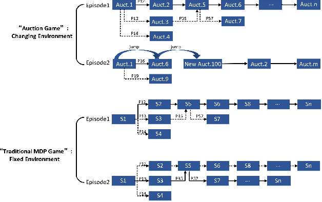 Figure 1 for Deep Reinforcement Learning for Sponsored Search Real-time Bidding