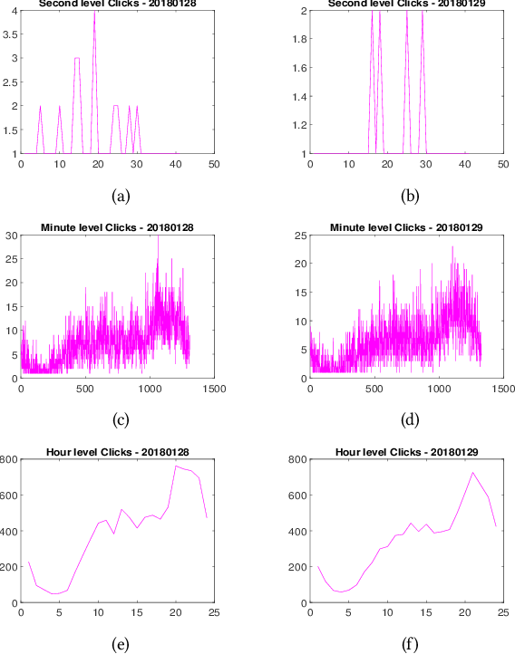 Figure 3 for Deep Reinforcement Learning for Sponsored Search Real-time Bidding