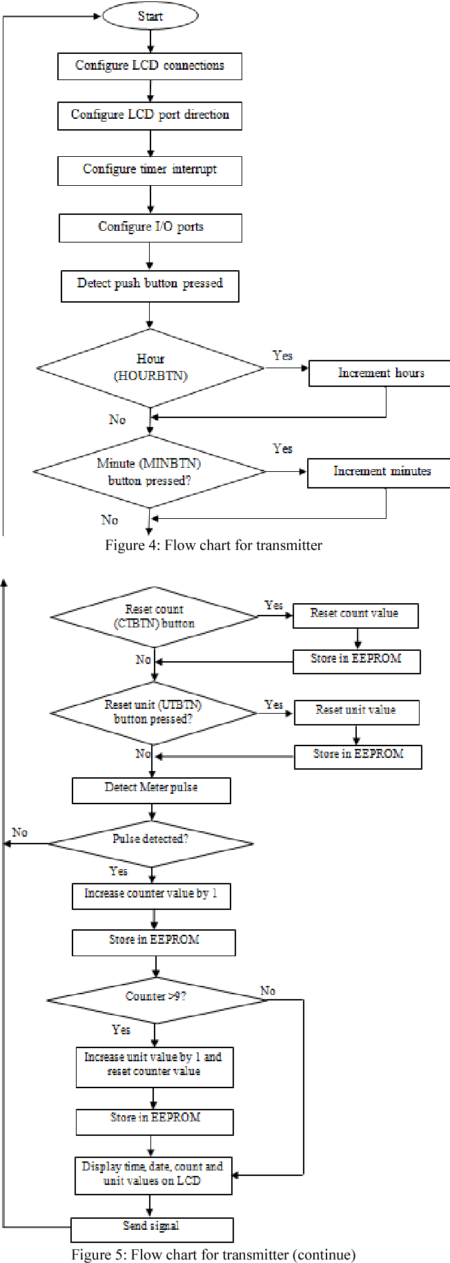 Figure 4 From Implementation Of Automatic Meter Reading Amr Using Transmitter Is A Radio Frequency Rf Which Uses Flow Chart For