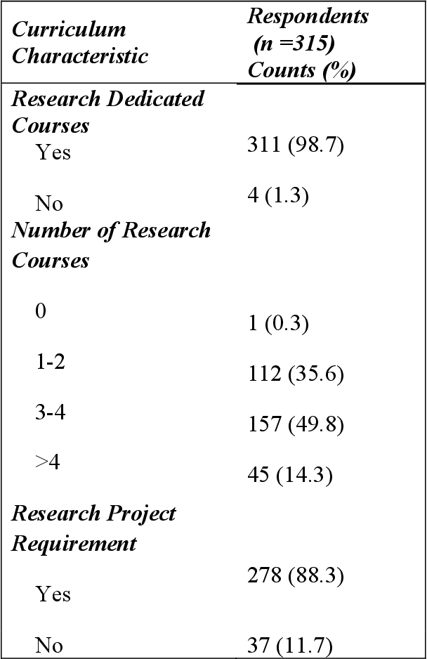 PDF] Research Components in Curriculum of Doctor of Physical Therapy