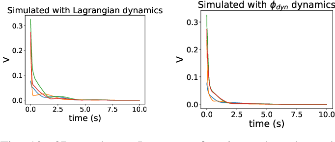 Figure 4 for Lyapunov-stable neural-network control