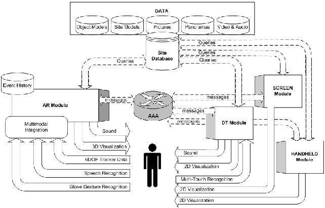 Figure 4. VITA system architecture. A separate AR module is needed for each user.