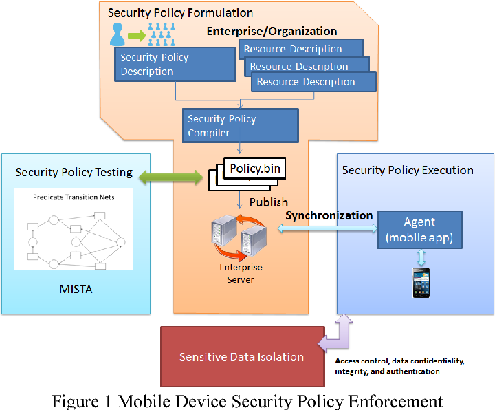 MobileGuardian: A security policy enforcement framework for