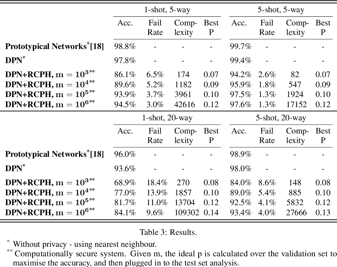 Figure 4 for Discrete Few-Shot Learning for Pan Privacy