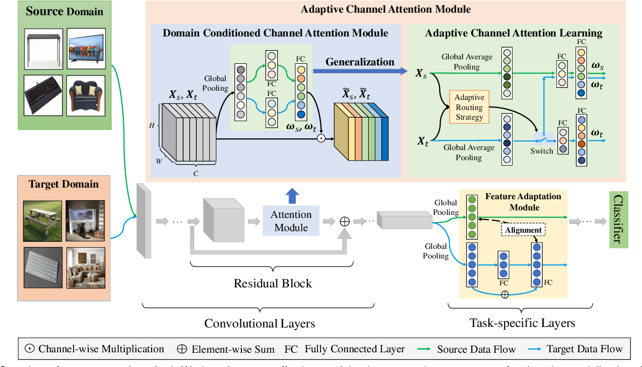Figure 3 for Generalized Domain Conditioned Adaptation Network
