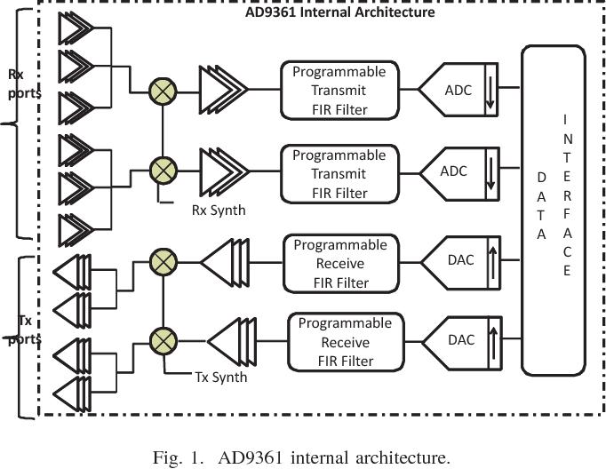 Design and development of data interface between baseband