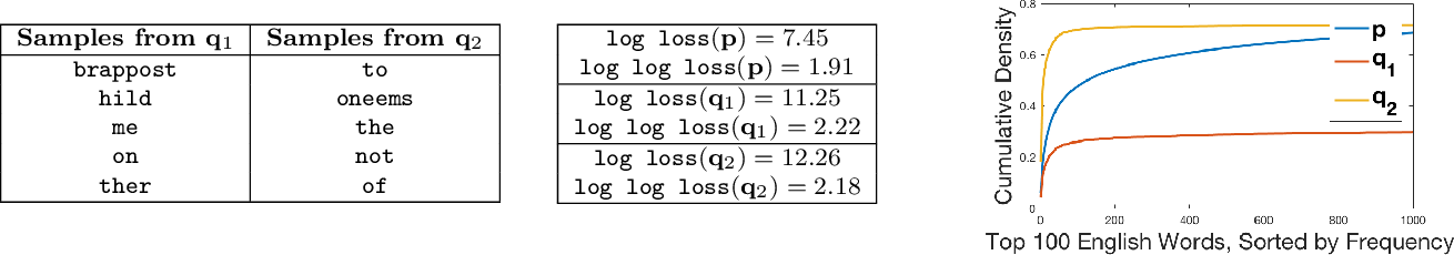 Figure 1 for Toward a Characterization of Loss Functions for Distribution Learning