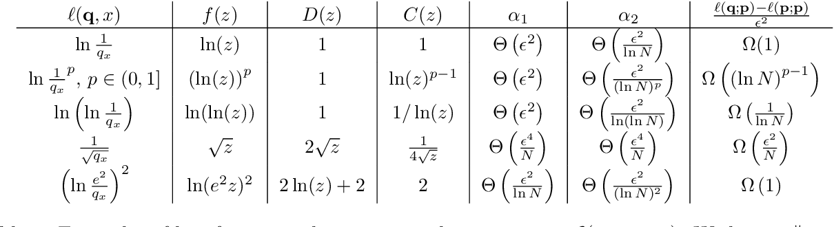 Figure 3 for Toward a Characterization of Loss Functions for Distribution Learning