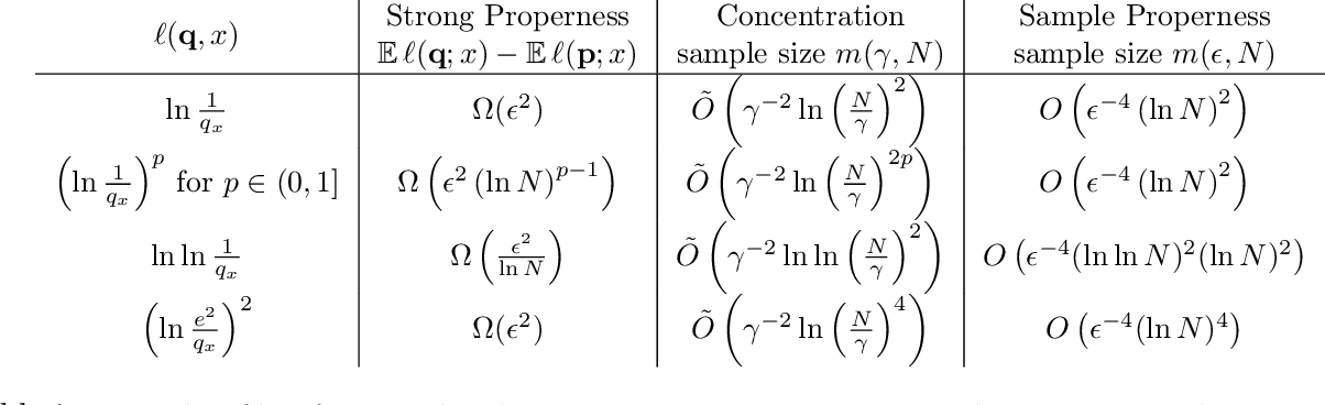 Figure 2 for Toward a Characterization of Loss Functions for Distribution Learning