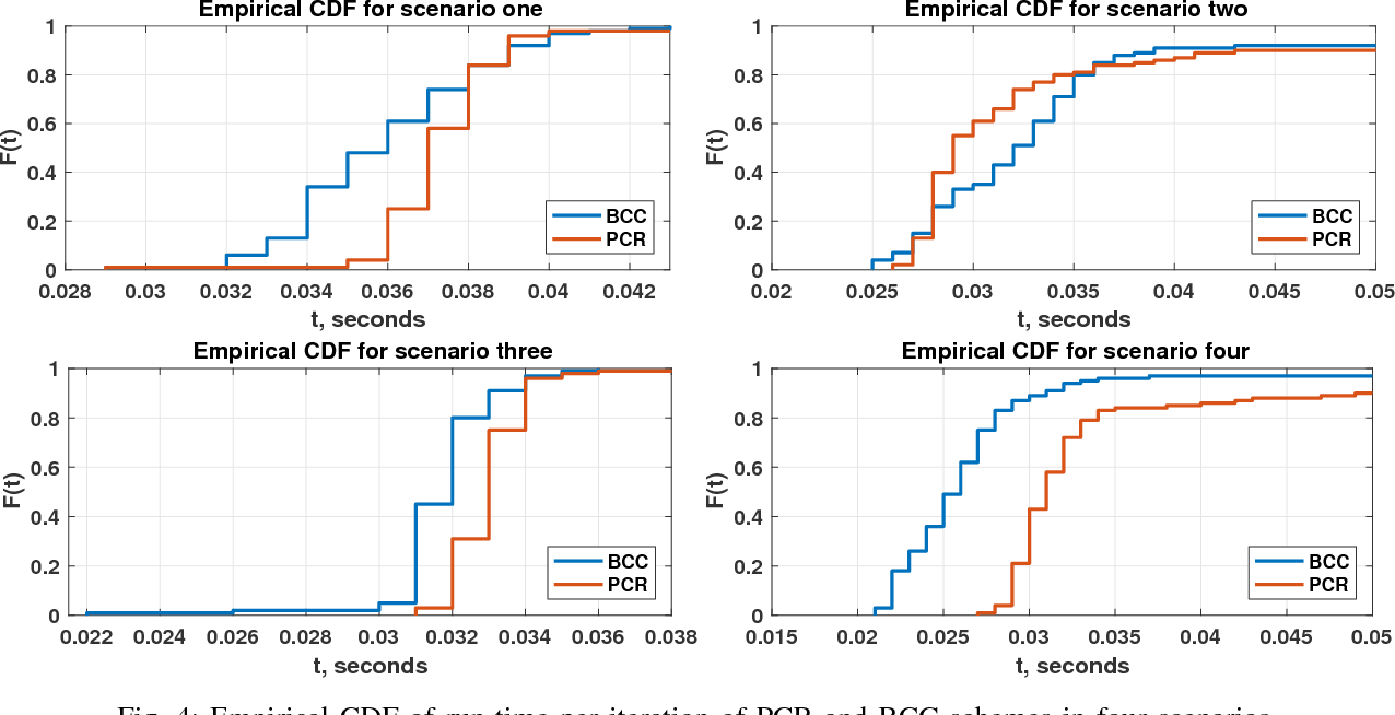 Figure 4 for Polynomially Coded Regression: Optimal Straggler Mitigation via Data Encoding
