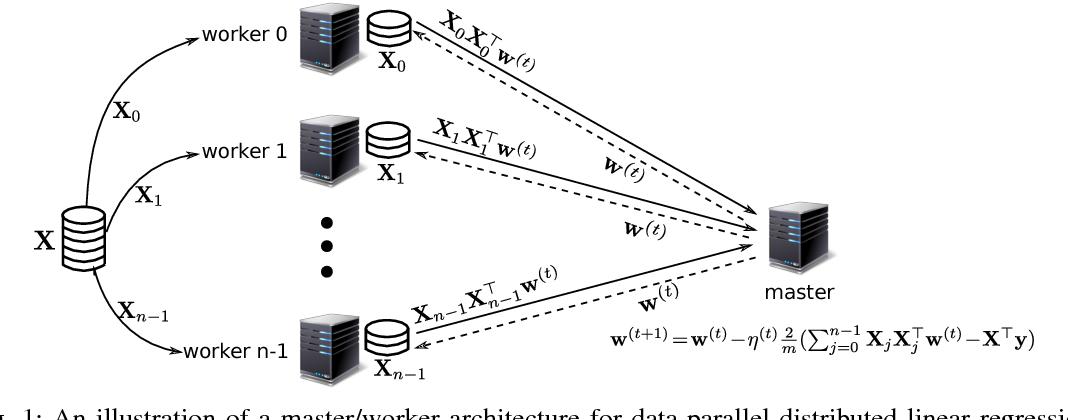 Figure 1 for Polynomially Coded Regression: Optimal Straggler Mitigation via Data Encoding