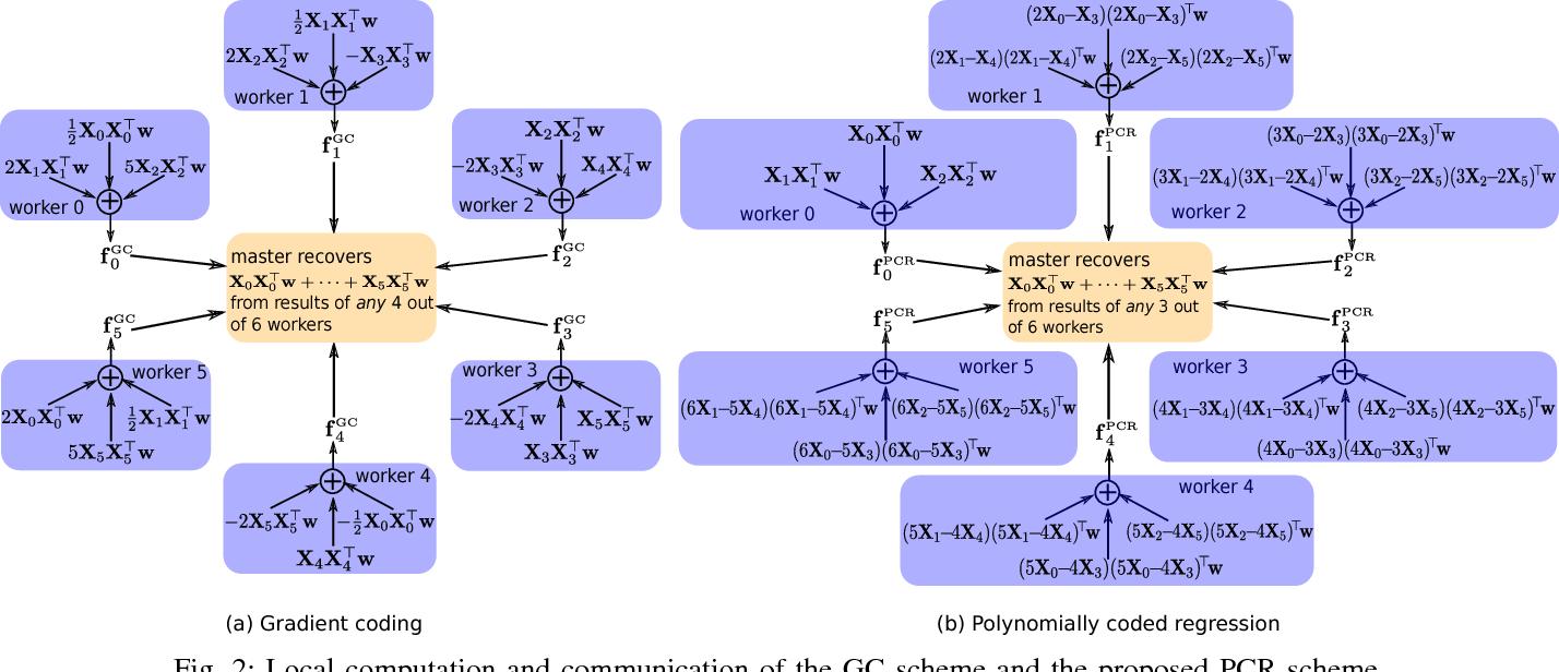 Figure 2 for Polynomially Coded Regression: Optimal Straggler Mitigation via Data Encoding