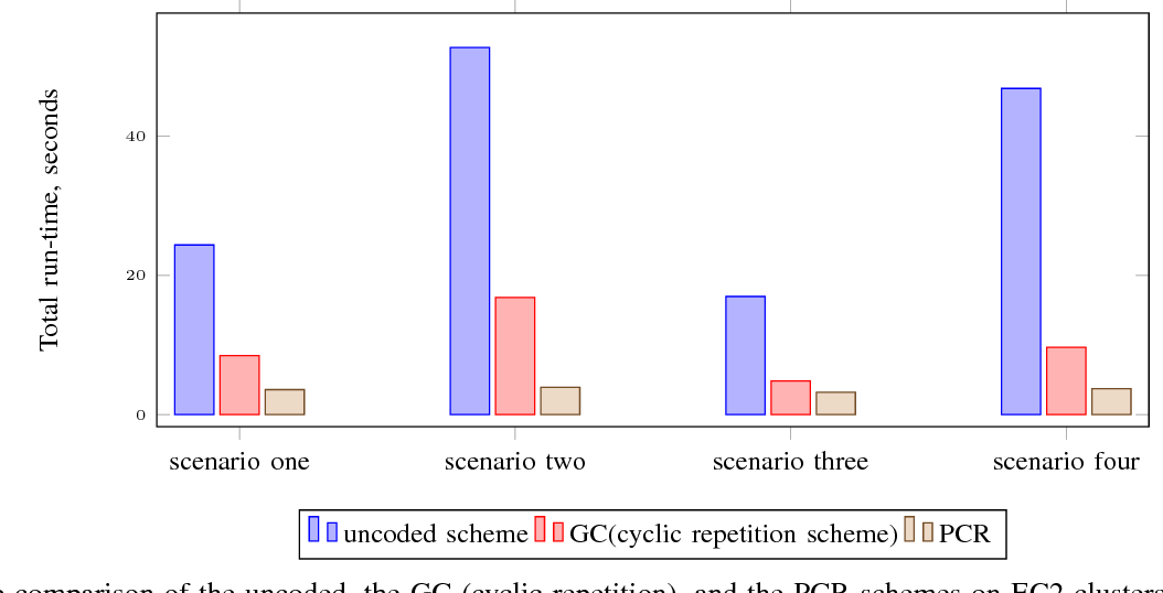 Figure 3 for Polynomially Coded Regression: Optimal Straggler Mitigation via Data Encoding