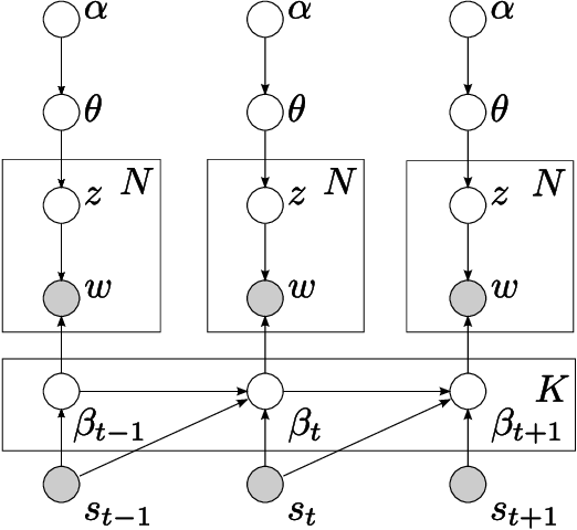 Figure 1 for Continuous Time Dynamic Topic Models