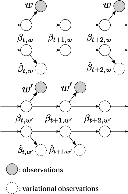 Figure 4 for Continuous Time Dynamic Topic Models