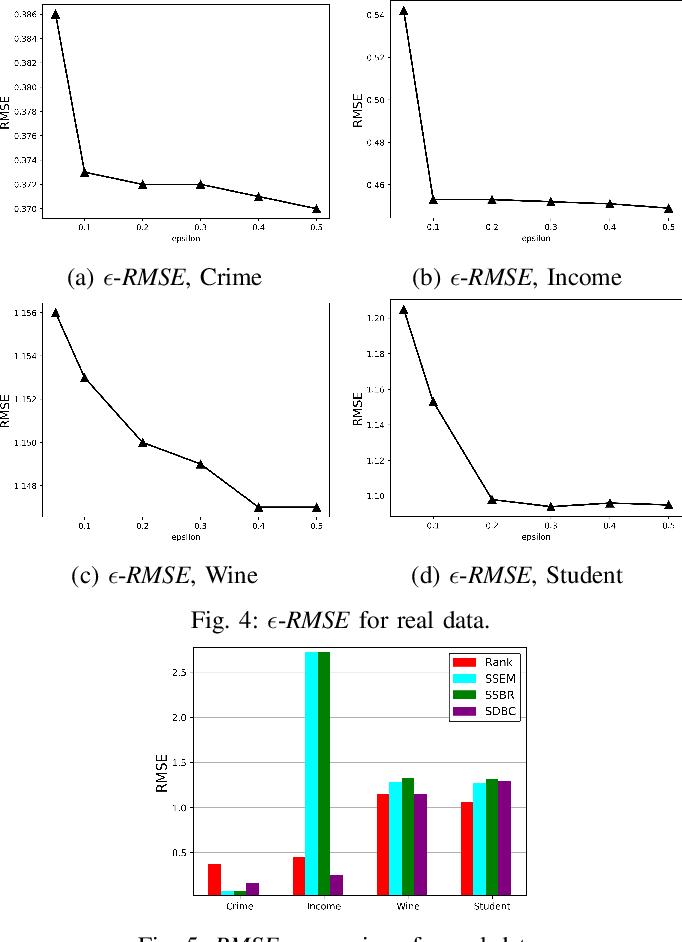 Figure 4 for Rank-Based Multi-task Learning for Fair Regression