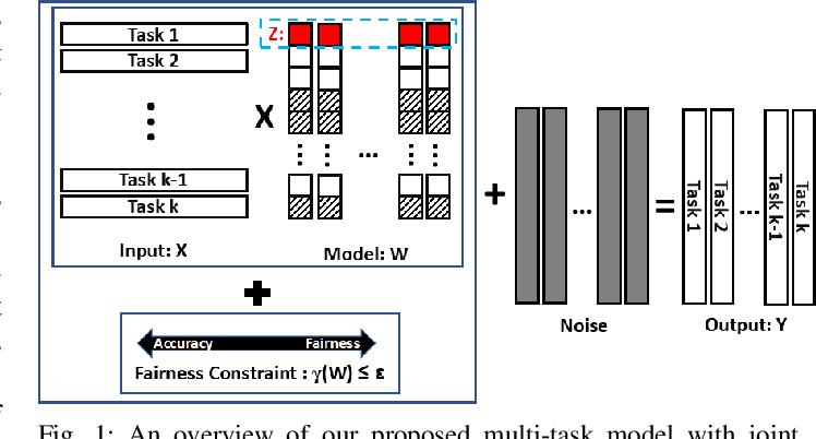 Figure 1 for Rank-Based Multi-task Learning for Fair Regression